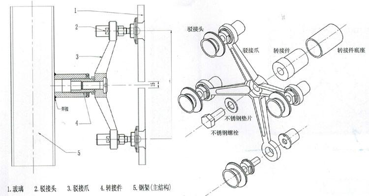 1,钢架焊接支点安装法,在要安置幕墙的位置,按预先设计的玻璃版块的尺寸分开空间,使用圆管或方管焊接成架子,然后在要焊接支点的钢管上打纵向垂直和横向水平线,取两线穿插点,以转接件管心于穿插点重合,把转接件焊接在钢管上,只需线、点取正了,装置起来是很容易的。这种焊接支点安装方法,造价廉价、装置方便,通常被各大宾馆、写字楼、医院等接受运用。 2,拉杆、拉索绷架式安装法,拉杆通常运用正鱼腹式横向和纵向穿插式拉杆支撑构造。拉索通常运用预应力三角形拉索支撑构造、和预应力鱼腹式绷架不锈钢拉索支撑构造。这种拉杆、拉索绷架